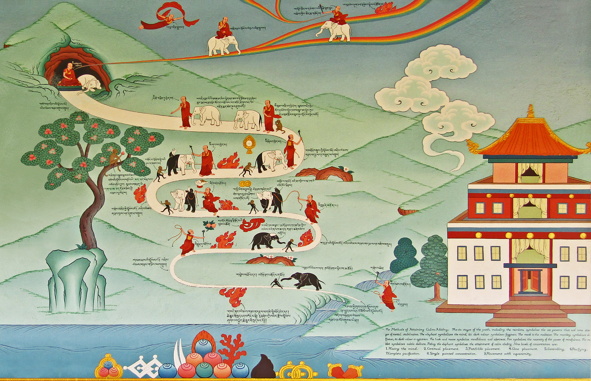 Traditional Tibetan depiction of  the nine stages of development of calm abiding